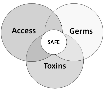 Figure 2 For water to be Safe, a person must have access to enough water, it must be disinfected of germs, and detoxified of chemical and naturally occurring toxins.